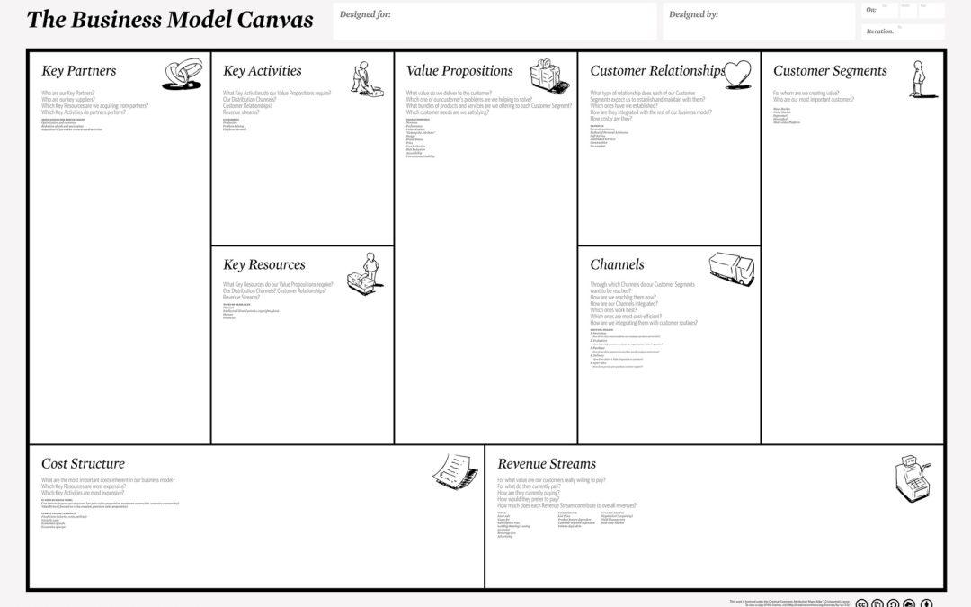 Business Model Canvas (Canvas ou Plano de Negócios)
