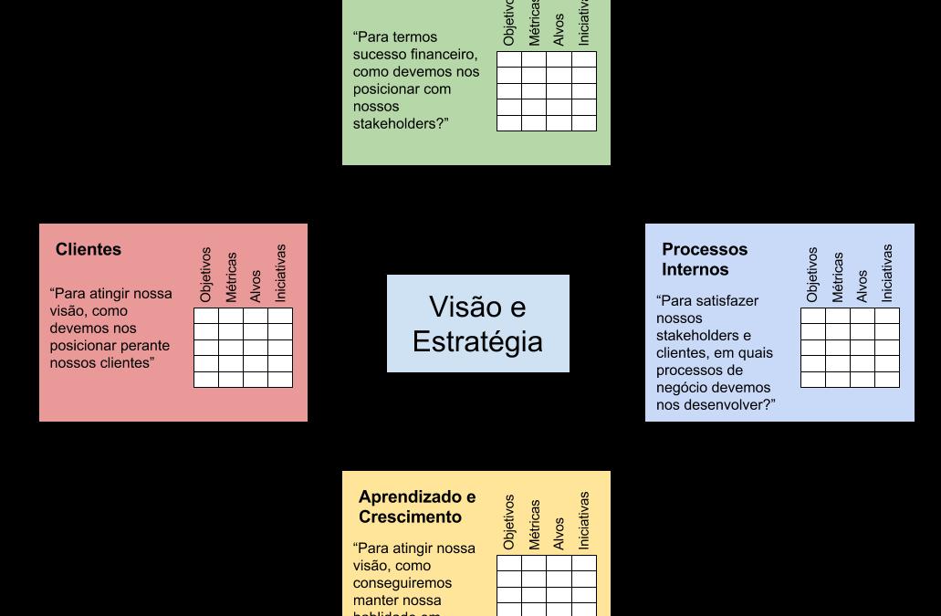Benefícios do planejamento estratégico BSC